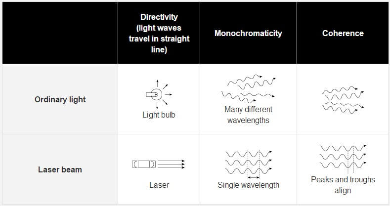 Differences Between Ordinary Light And Laser Beams